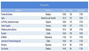 Fuente de Cantos registra este lunes las rachas de viento más fuertes del país, de 132 kilómetros por hora