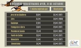 Se registran temperaturas máximas históricas en OCTUBRE en Monesterio, Fuente de Cantos y Fregenal ayer martes